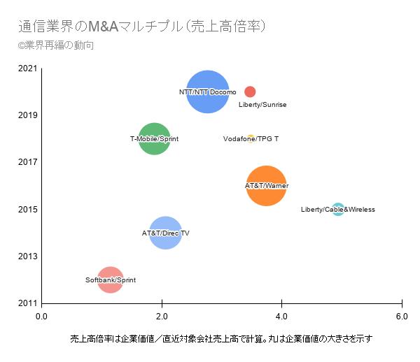 通信業界のM&Aマルチプル(売上高倍率)