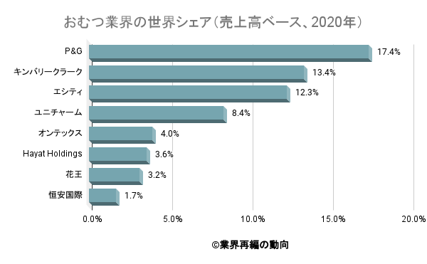 おむつ業界の世界シェア(売上高ベース、2020年)
