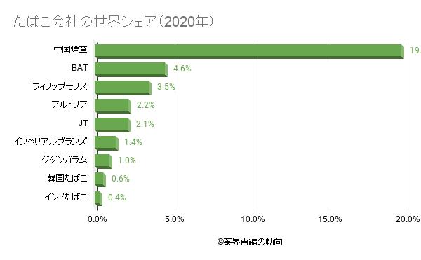 たばこ会社の世界シェア(2020年)