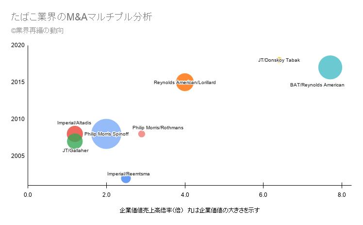 たばこ業界のM&Aマルチプル分析