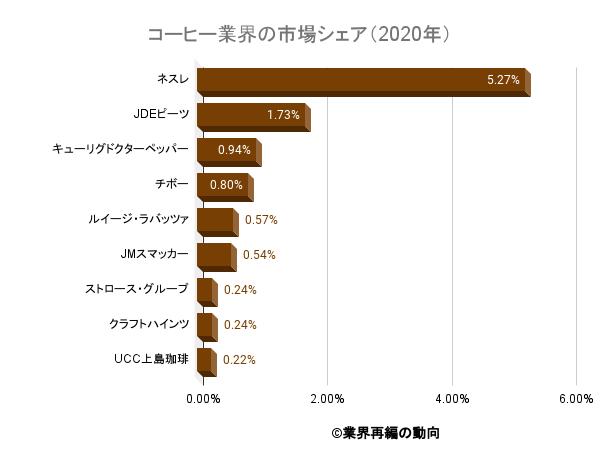 コーヒー業界の市場シェア(2020年)