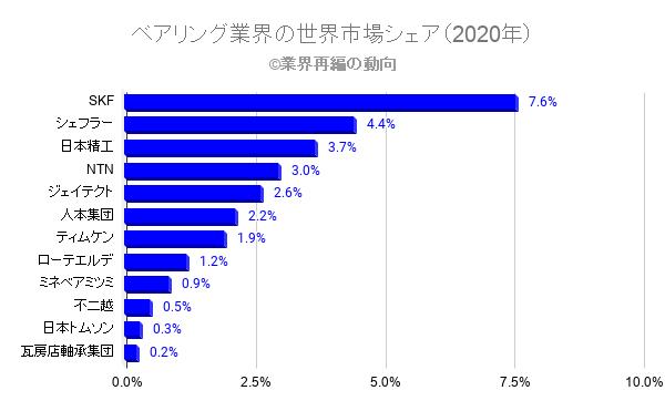 ベアリング業界の世界市場シェア(2020年)