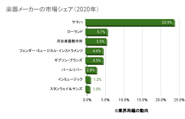 楽器メーカーの市場シェア(2020年)