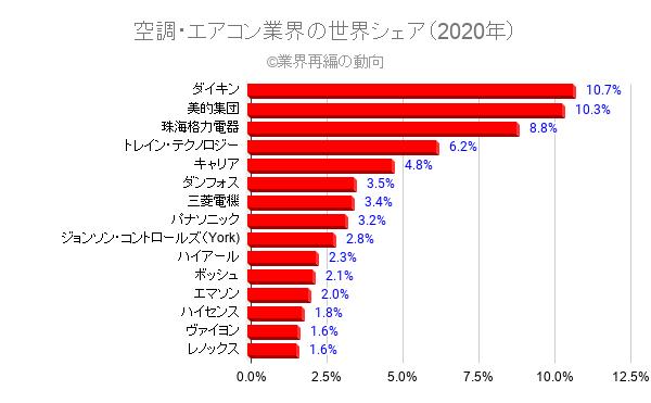 空調・エアコン業界の世界シェア(2020年)
