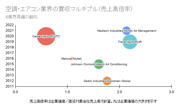 空調・エアコン業界の買収マルチプル(売上高倍率)