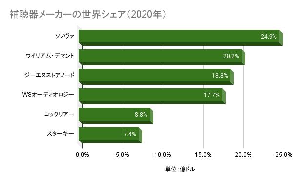 補聴器メーカーの世界シェア(2020年)