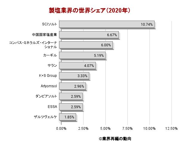 製塩業界の世界シェア(2020年)