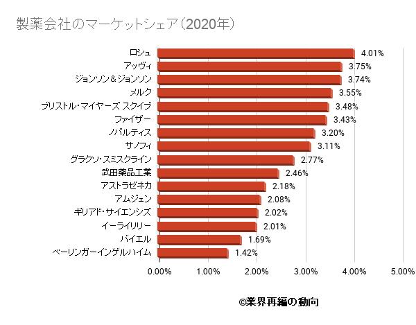 製薬会社のマーケットシェア(2020年)