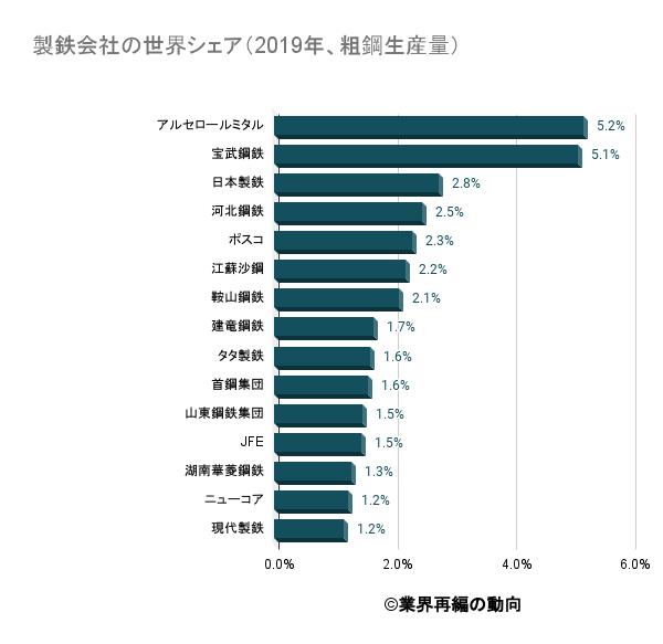 製鉄会社の世界シェア(2019年、粗鋼生産量)