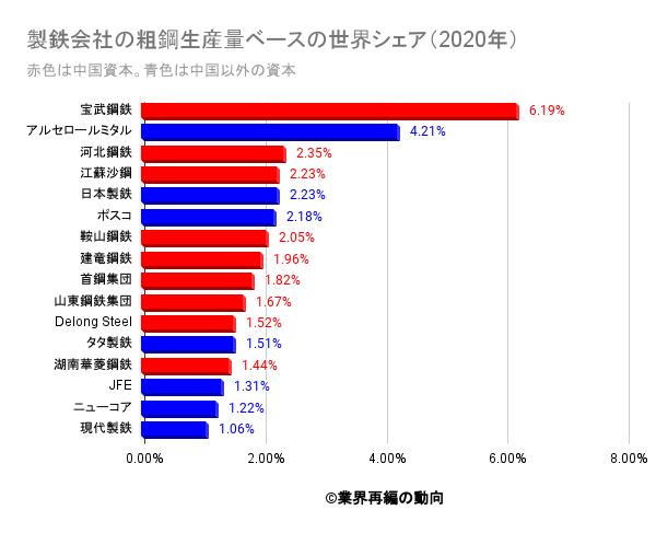 製鉄会社の粗鋼生産量ベースの世界シェア(2020年)