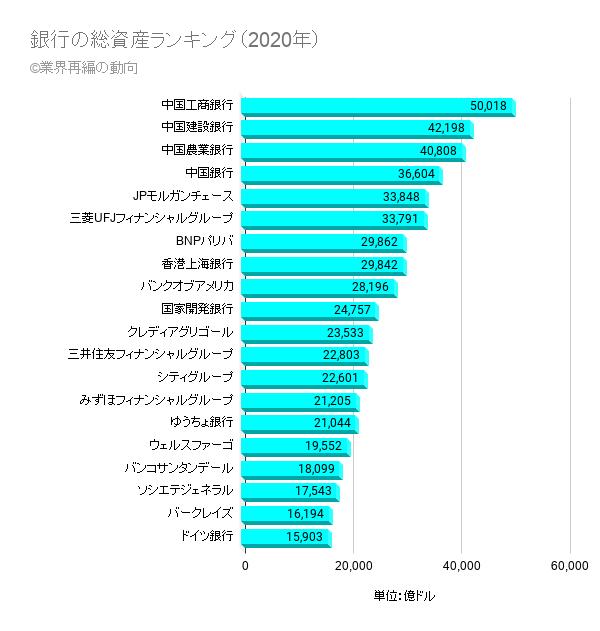 銀行の総資産ランキング(2020年)