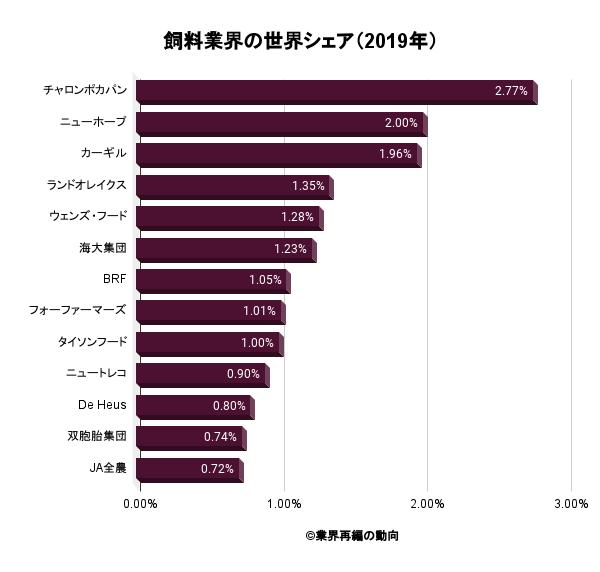 飼料業界の世界シェア(2019年)