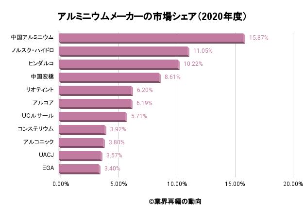 アルミニウムメーカーの市場シェア(2020年度売上高)