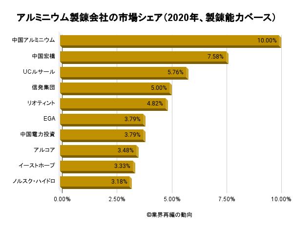 アルミニウム製錬会社の市場シェア(2020年、製錬能力ベース)