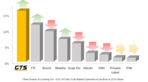 グローバルツールサービス市場の2019年の市場シェア