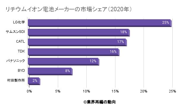 リチウムイオン電池メーカーの市場シェア(2020年)