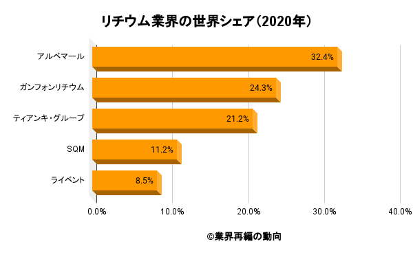 リチウム業界の世界シェア(2020年)