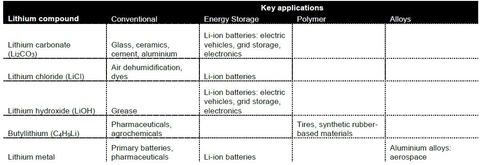 リチウム関連素材の用途