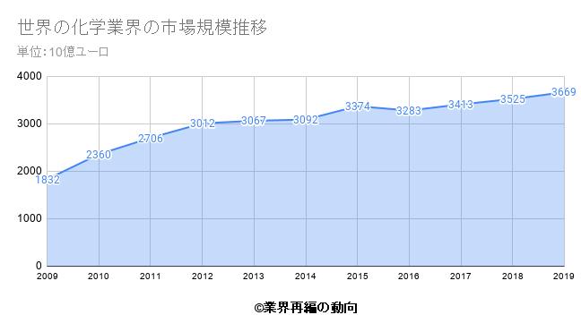 世界の化学業界の市場規模推移