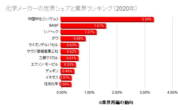 化学メーカーの世界シェアと業界ランキング(2020年)