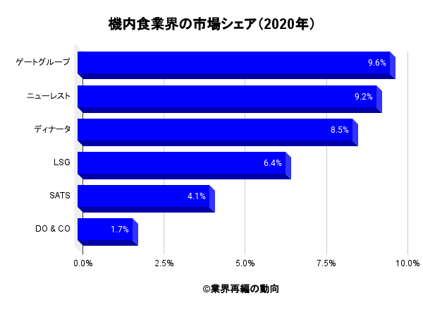機内食業界の市場シェア(2020年)