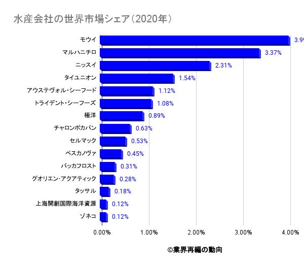 水産会社の世界市場シェア(2020年)