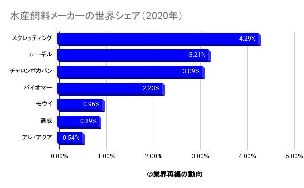 水産飼料メーカーの世界シェア(2020年)