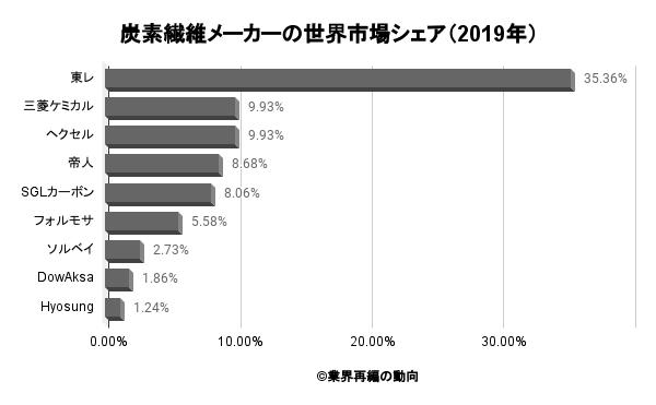 炭素繊維メーカーの世界市場シェア(2019年)