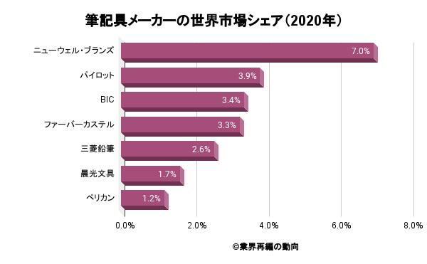 筆記具メーカーの世界市場シェア(2020年)