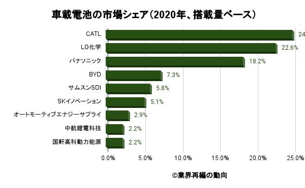 車載電池の市場シェア(2020年、搭載量ベース)