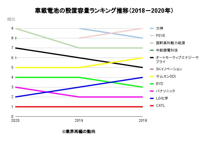 車載電池の設置容量ランキング推移(2018-2020年)