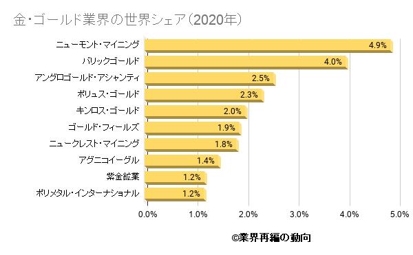金・ゴールド業界の世界シェア(2020年)