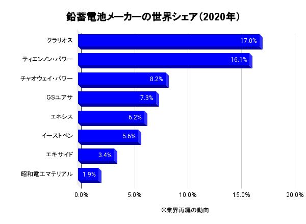 鉛蓄電池メーカーの世界シェア(2020年)