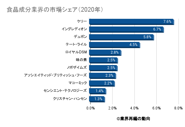 食品成分業界の市場シェア(2020年)