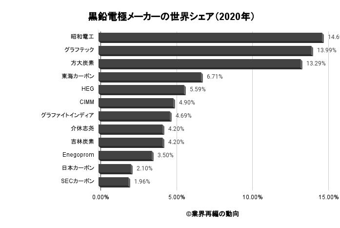 黒鉛電極メーカーの世界シェア(2020年)