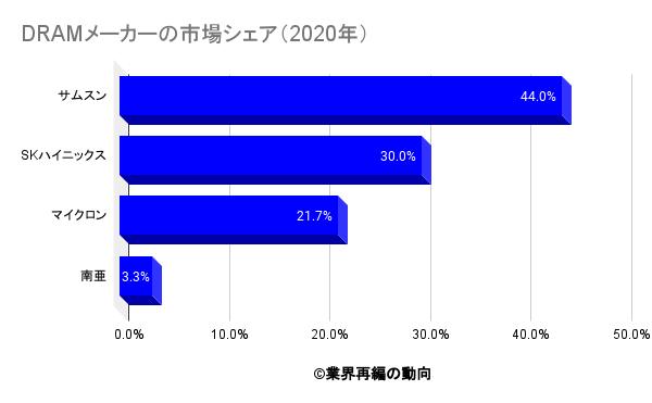 DRAMメーカーの市場シェア(2020年)