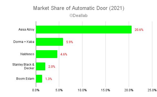 Market Share of Automatic Door (2021)