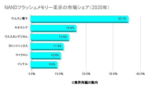 NANDフラッシュメモリー業界の市場シェア(2020年)