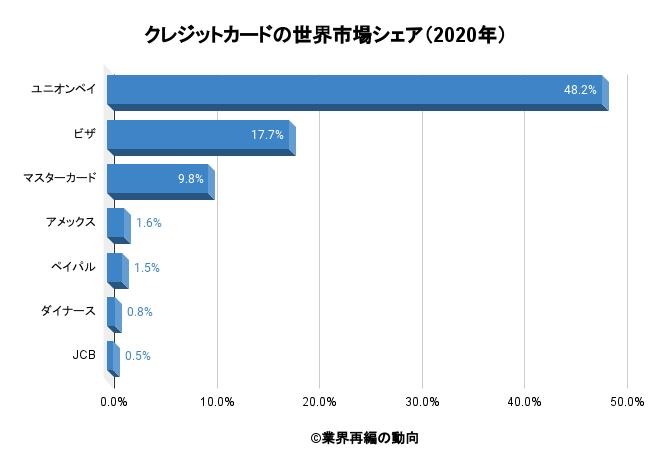クレジットカードの世界市場シェア(2020年)