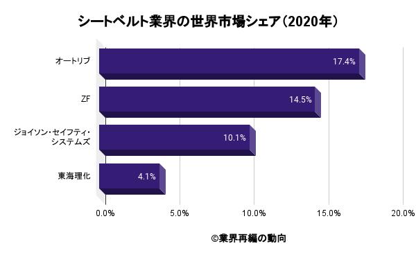 シートベルト業界の世界市場シェア(2020年)