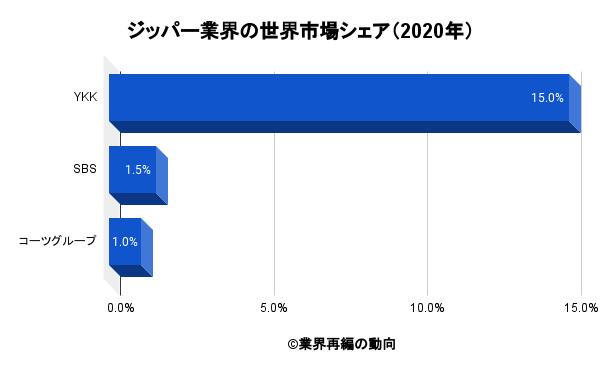 ジッパー業界の世界市場シェア(2020年)