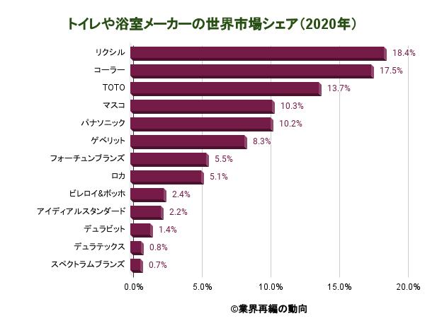 トイレや浴室メーカーの世界市場シェア(2020年)