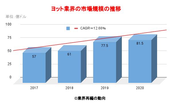 ヨット業界の市場規模の推移