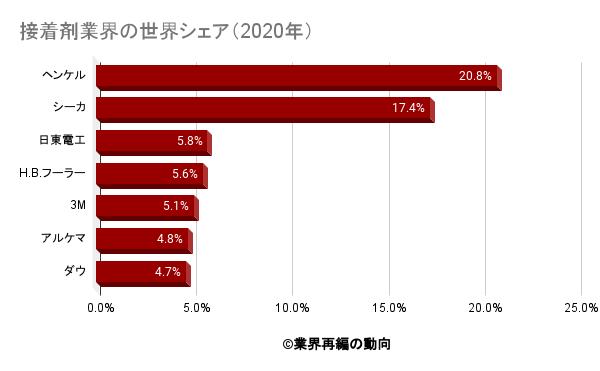 接着剤業界の世界シェア(2020年)