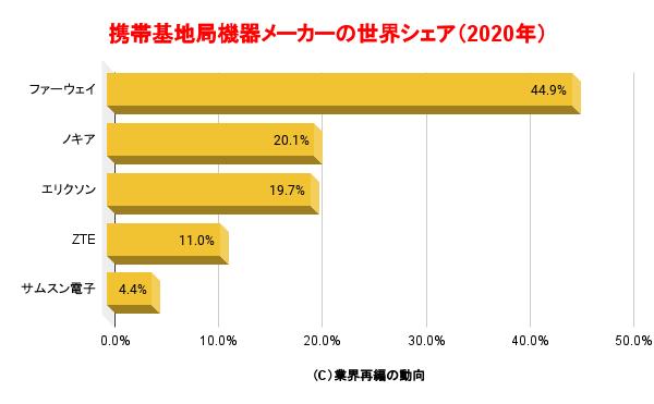 携帯基地局機器メーカーの世界シェア(2020年)