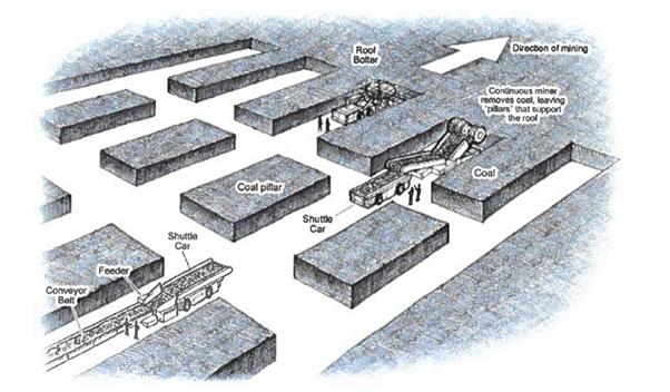 柱房式採炭法