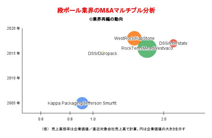 段ボール業界のM&Aマルチプル分析