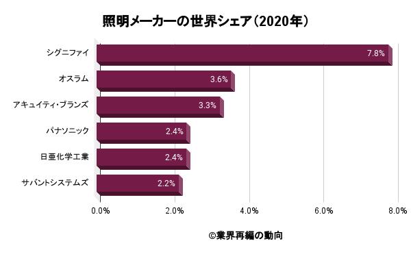 照明メーカーの世界シェア(2020年)