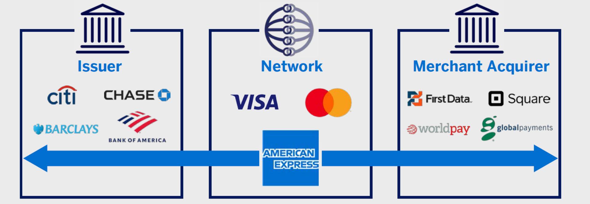 米国のカード決済業界