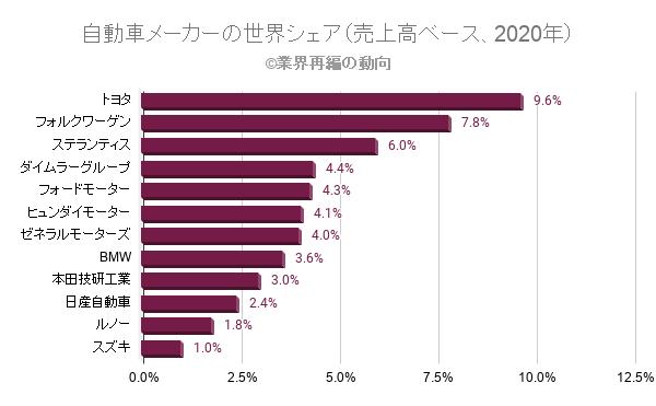 自動車メーカーの世界シェア(売上高ベース、2020年)
